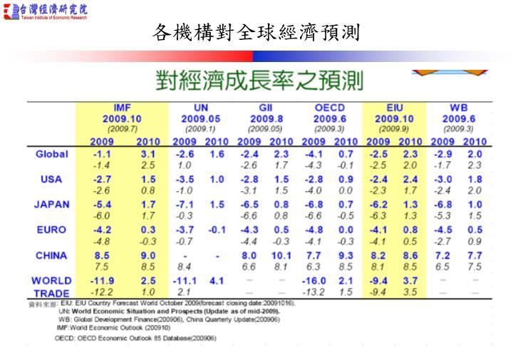 各機構對全球經濟預測