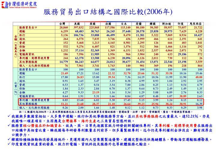 服務貿易出口結構之國際比較