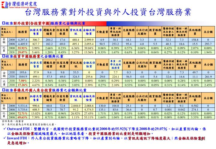 台灣服務業對外投資與外人投資台灣服務業