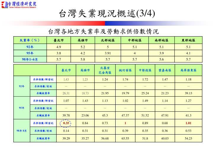 台灣各地方失業率及勞動求供倍數情況