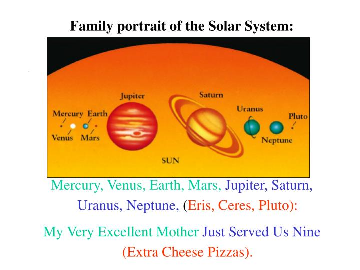 Family portrait of the Solar System: