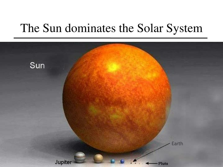 The Sun dominates the Solar System