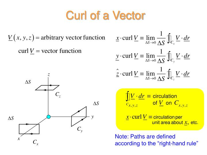Curl of a Vector