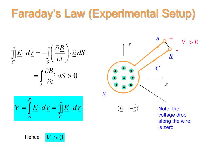 Faraday's Law (Experimental Setup)