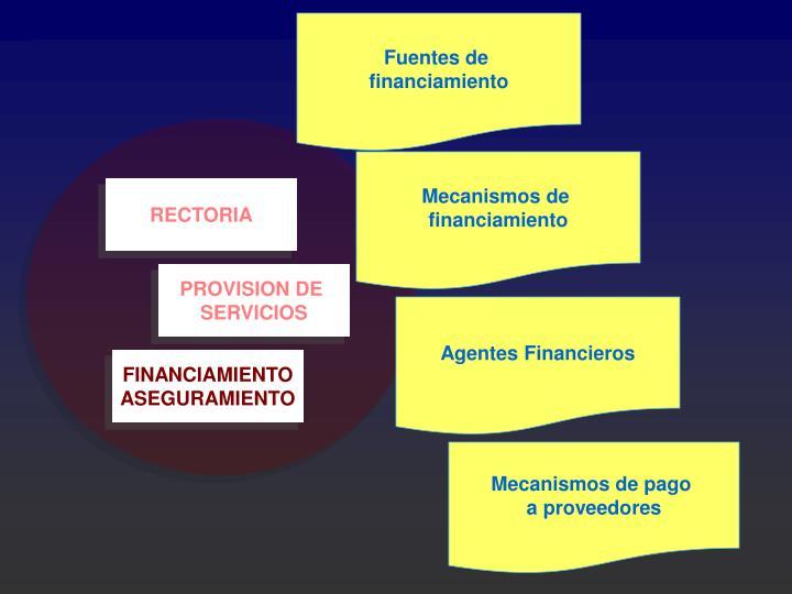 Fuentes de