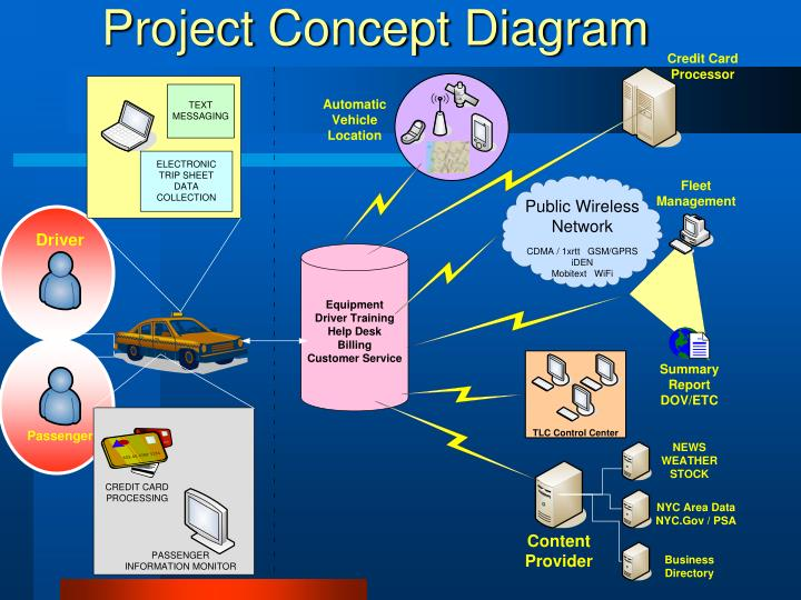 Project Concept Diagram