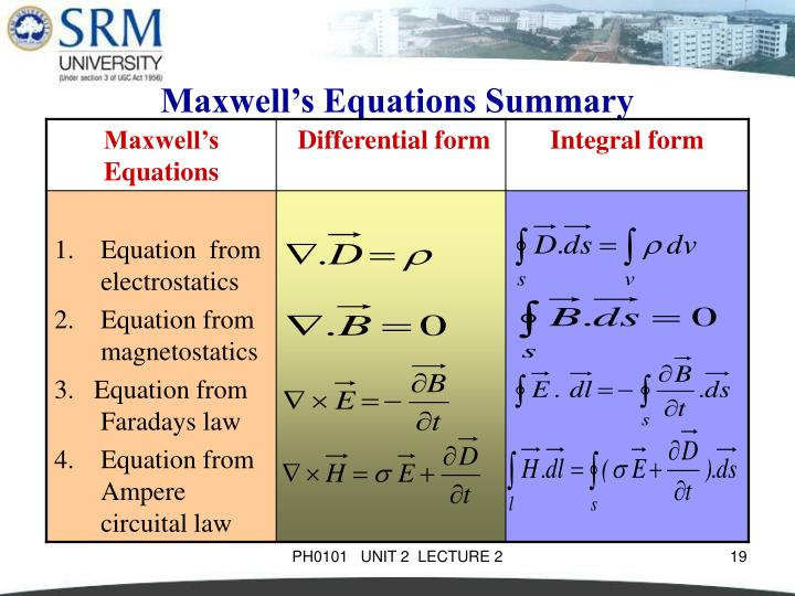 Maxwell's Equations Summary