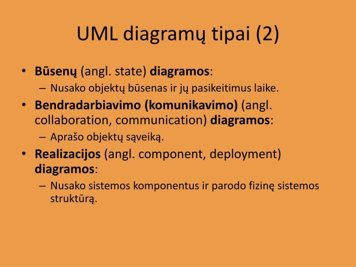 UML diagramų tipai (2)