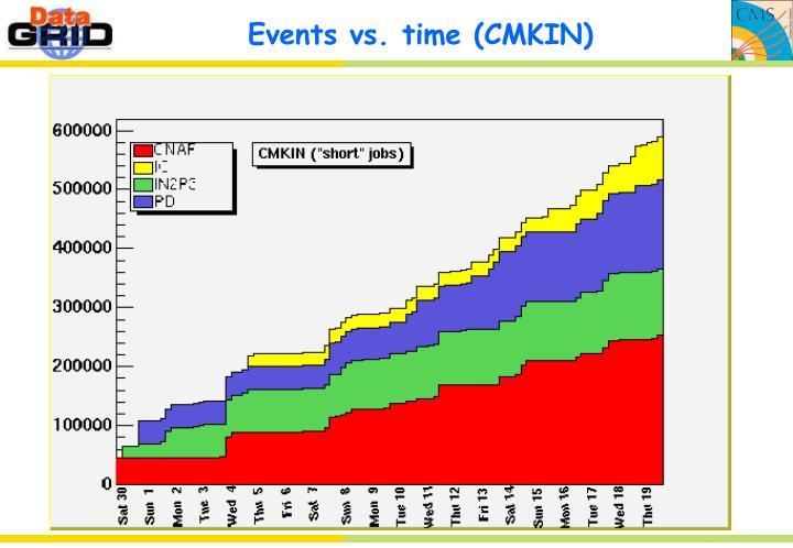 Events vs. time (CMKIN)