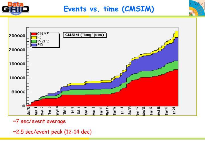 Events vs. time (CMSIM)