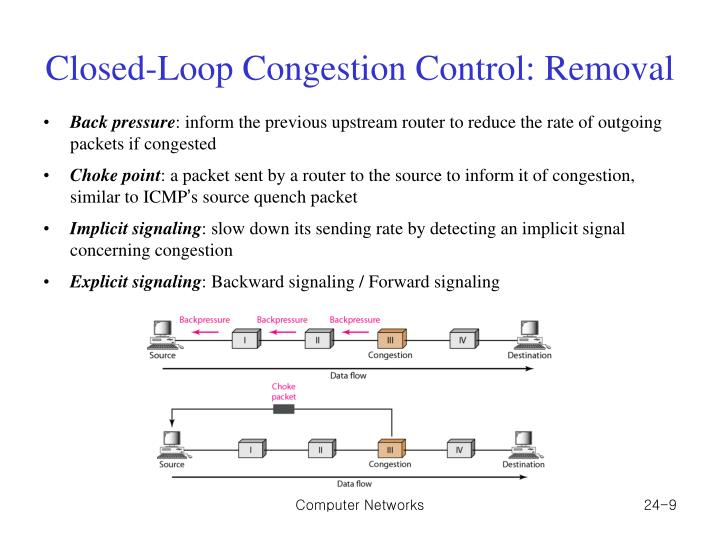 Closed-Loop Congestion Control: Removal