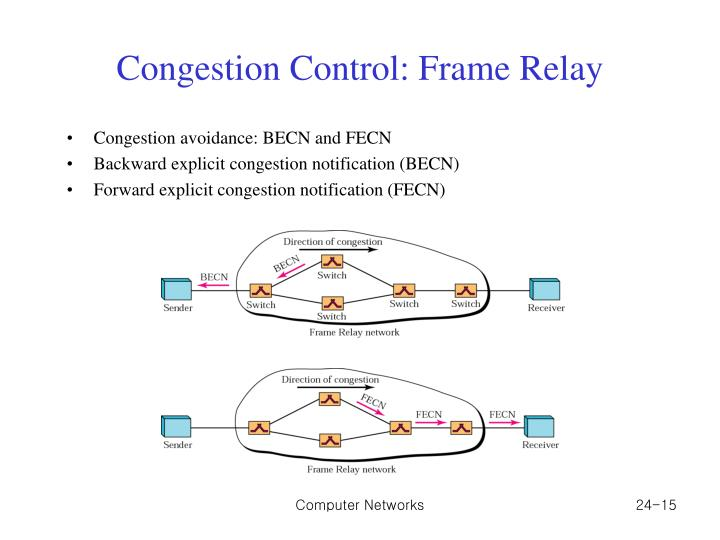 Congestion Control: Frame Relay