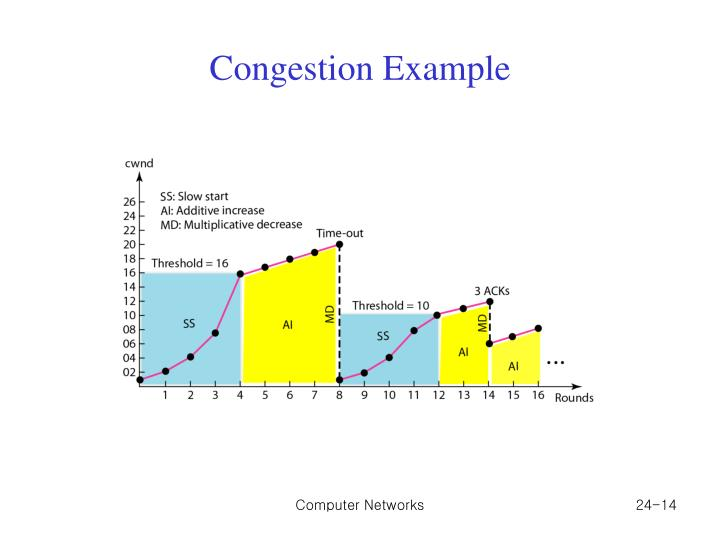 Congestion Example