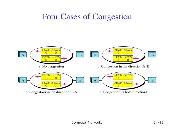 Four Cases of Congestion