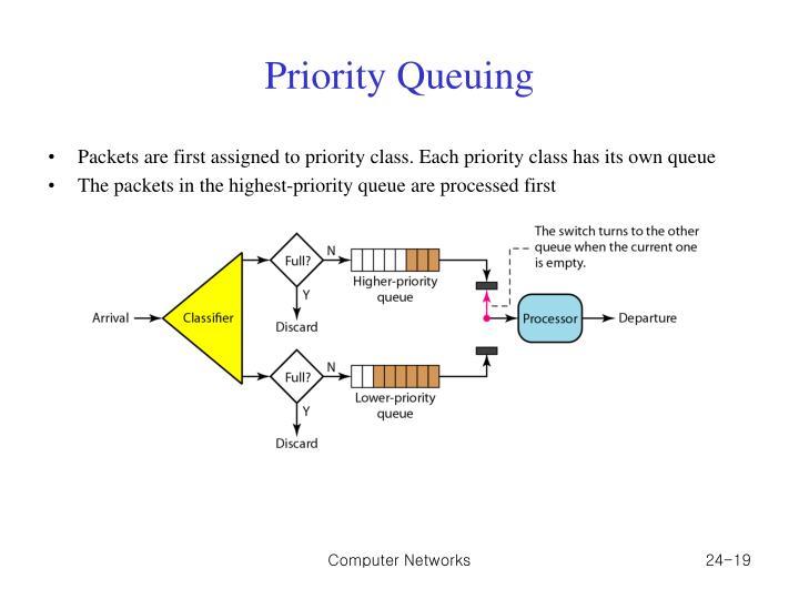 Priority Queuing