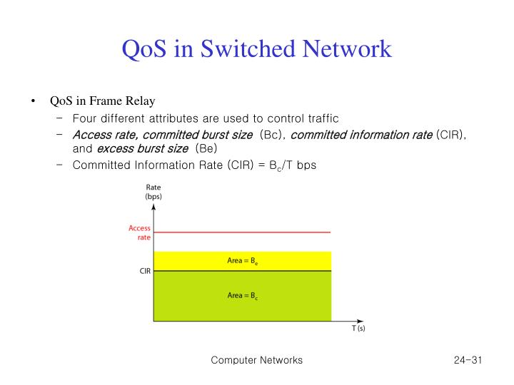 QoS in Switched Network