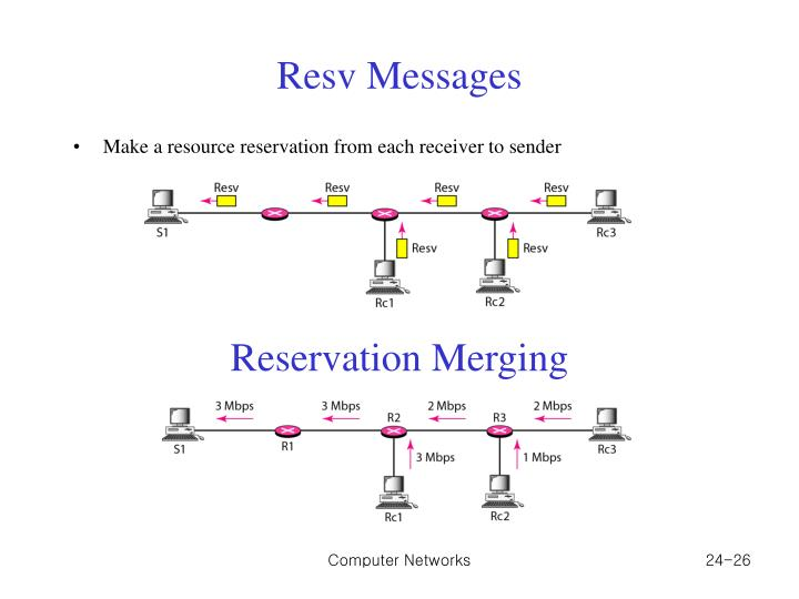 Resv Messages