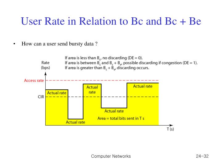 User Rate in Relation to Bc and Bc + Be