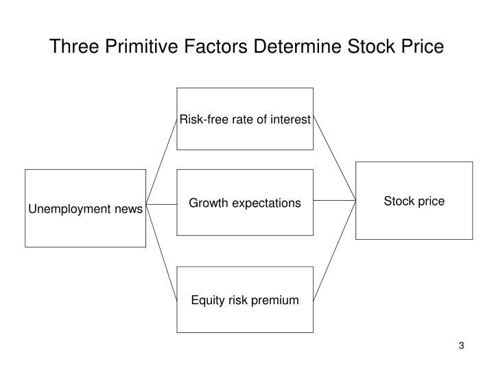 Three Primitive Factors Determine Stock Price