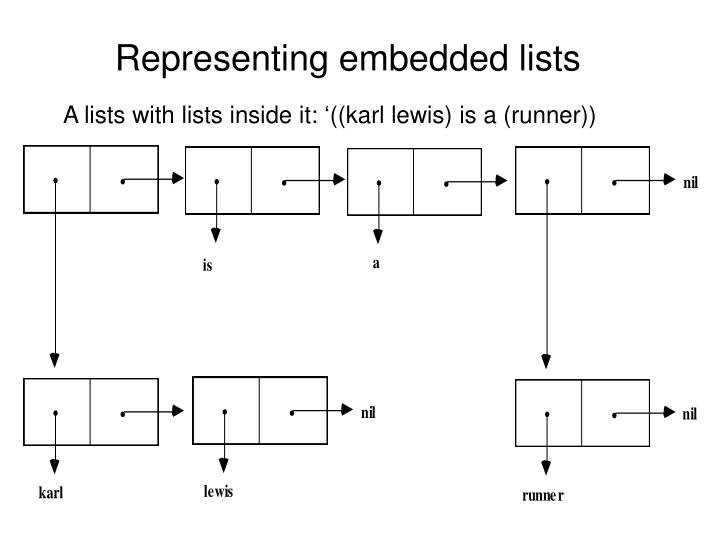 Representing embedded lists