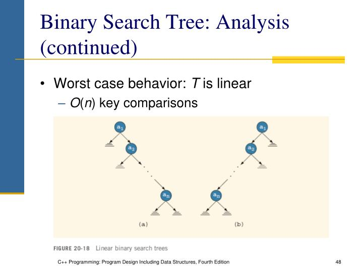 Binary Search Tree: Analysis (continued)