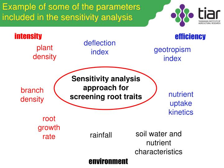 Example of some of the parameters included in the sensitivity analysis