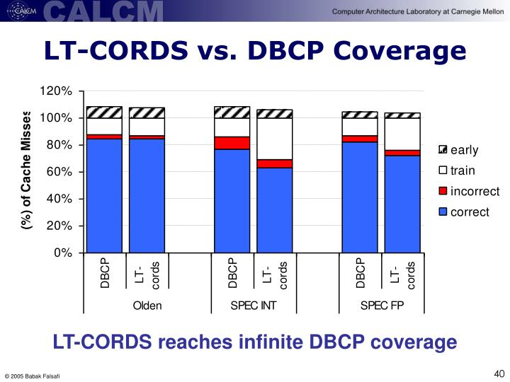 LT-CORDS vs. DBCP Coverage