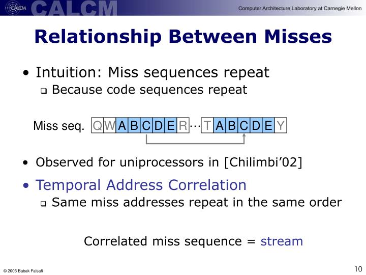 Relationship Between Misses