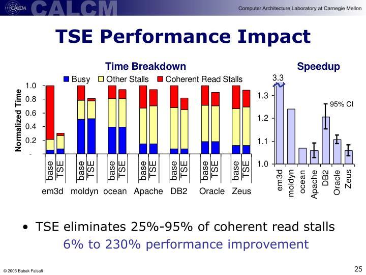 TSE Performance Impact