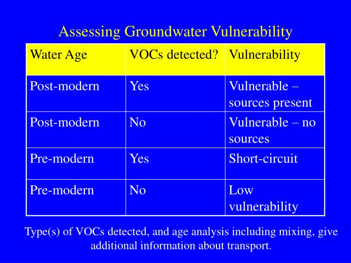 Assessing Groundwater Vulnerability