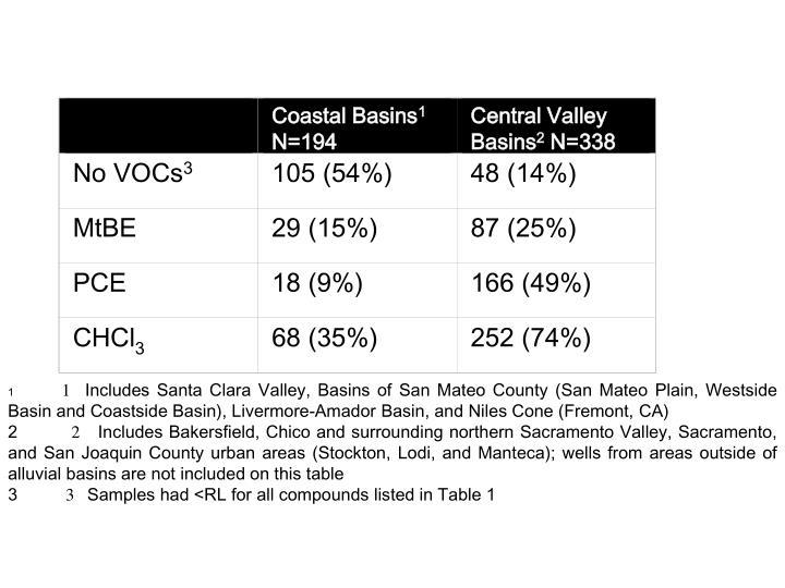 Coastal Basins
