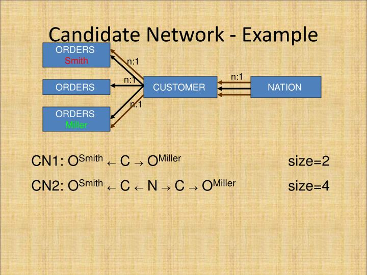 Candidate Network - Example