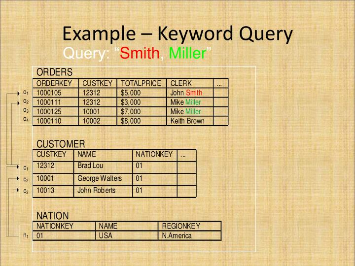 Example – Keyword Query