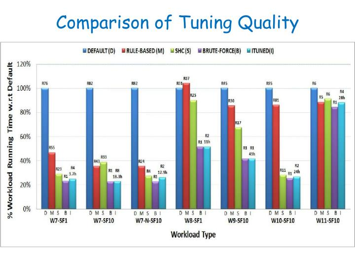 Comparison of Tuning Quality