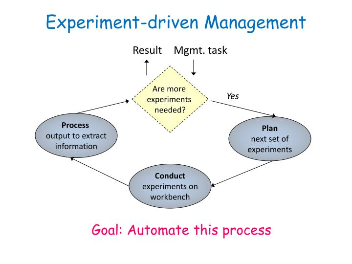 Experiment-driven Management