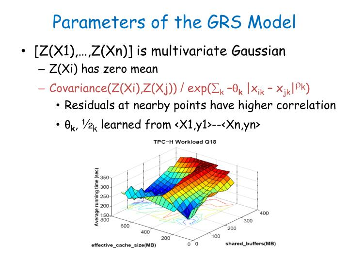 Parameters of the GRS Model