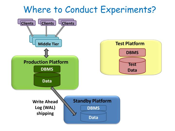 Where to Conduct Experiments?