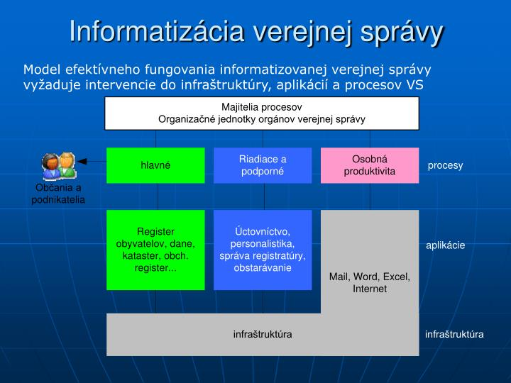 Informatizácia verejnej správy