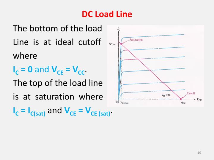 DC Load Line