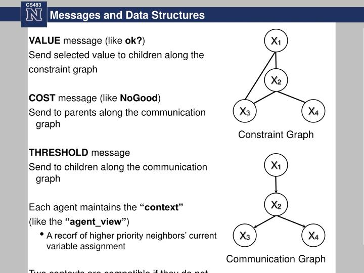 Messages and Data Structures