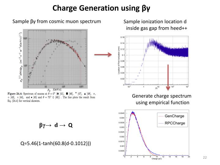 Charge Generation