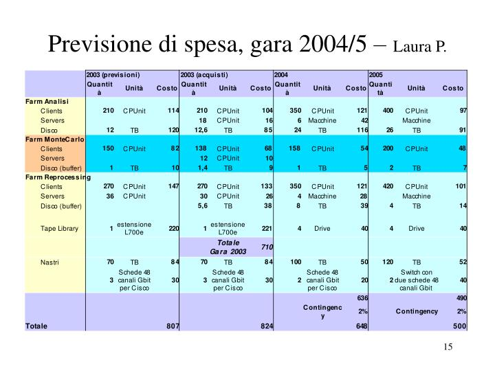 Previsione di spesa, gara 2004/5 –