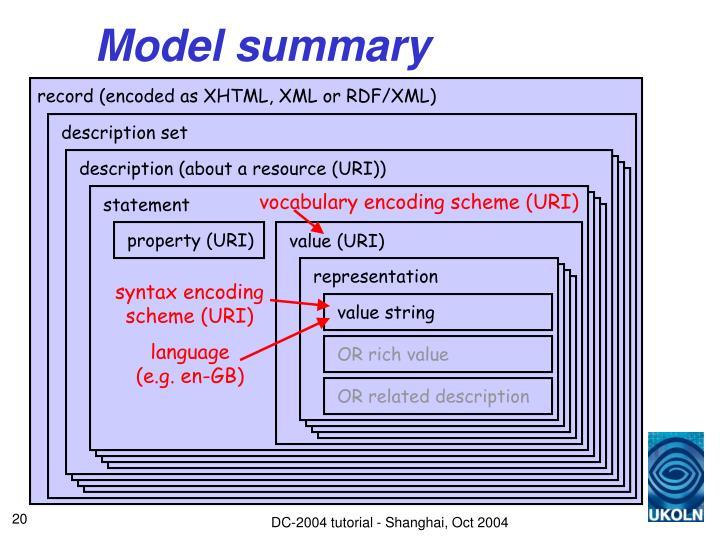 record (encoded as XHTML, XML or RDF/XML)
