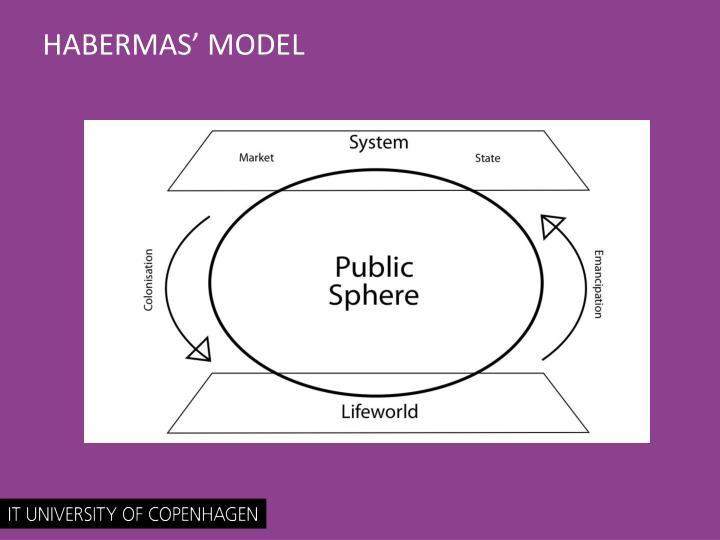 HABERMAS' MODEL