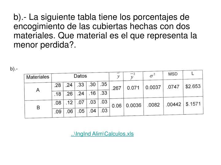 b).- La siguiente tabla tiene los porcentajes de encogimiento de las cubiertas hechas con dos materiales. Que material es el que representa la menor perdida?.