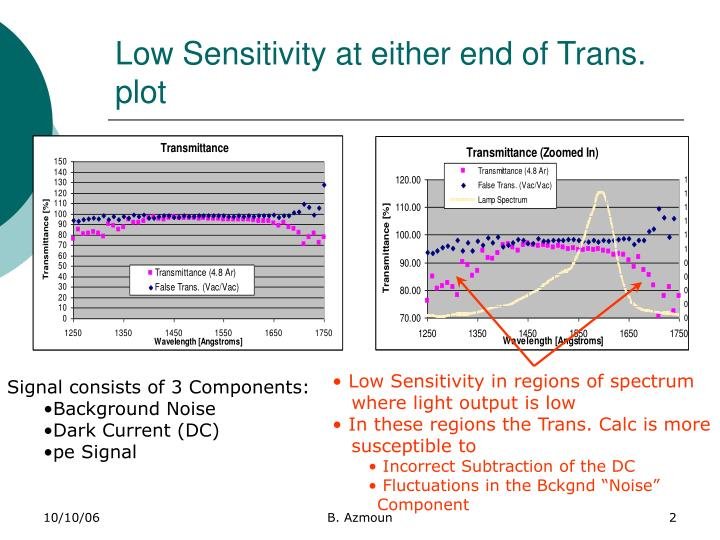 Low sensitivity at either end of trans plot