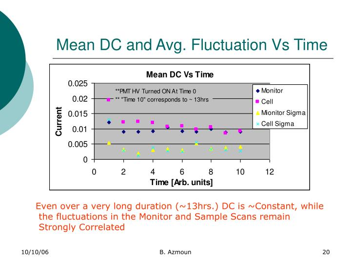 Mean DC and Avg. Fluctuation Vs Time