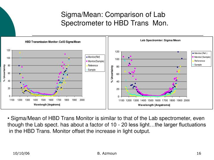 Sigma/Mean: Comparison of Lab