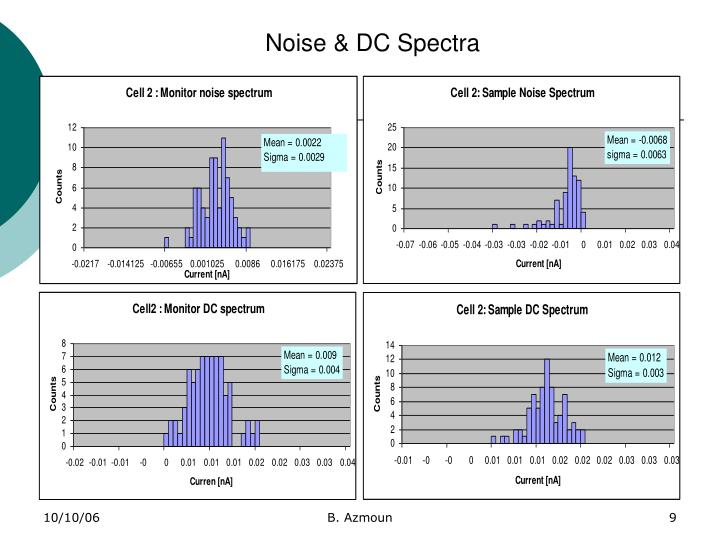 Noise & DC Spectra