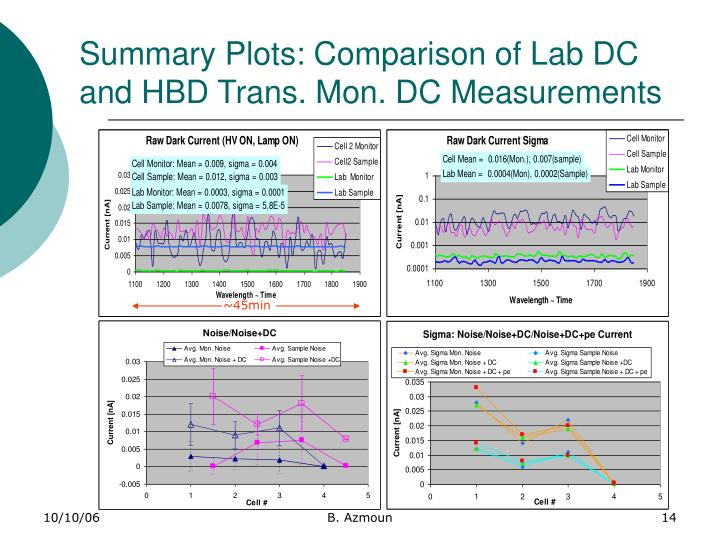 Summary Plots: Comparison of Lab DC and HBD Trans. Mon. DC Measurements